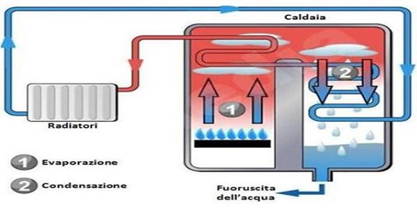 schema funzionamento caldaia a condensazione