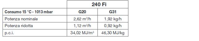 tabella consumi gas metano gpl