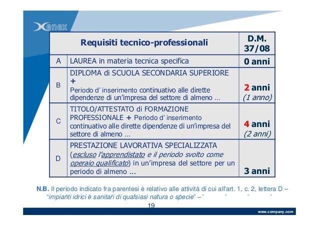 requisiti tecnico professionali 37/08